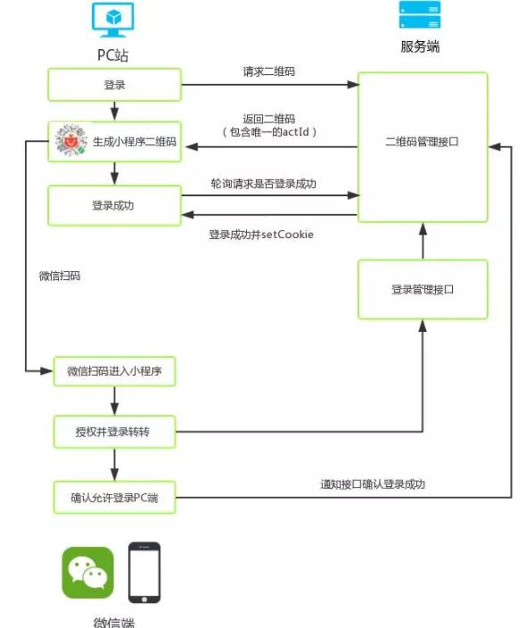 微信小程序扫码登录原理